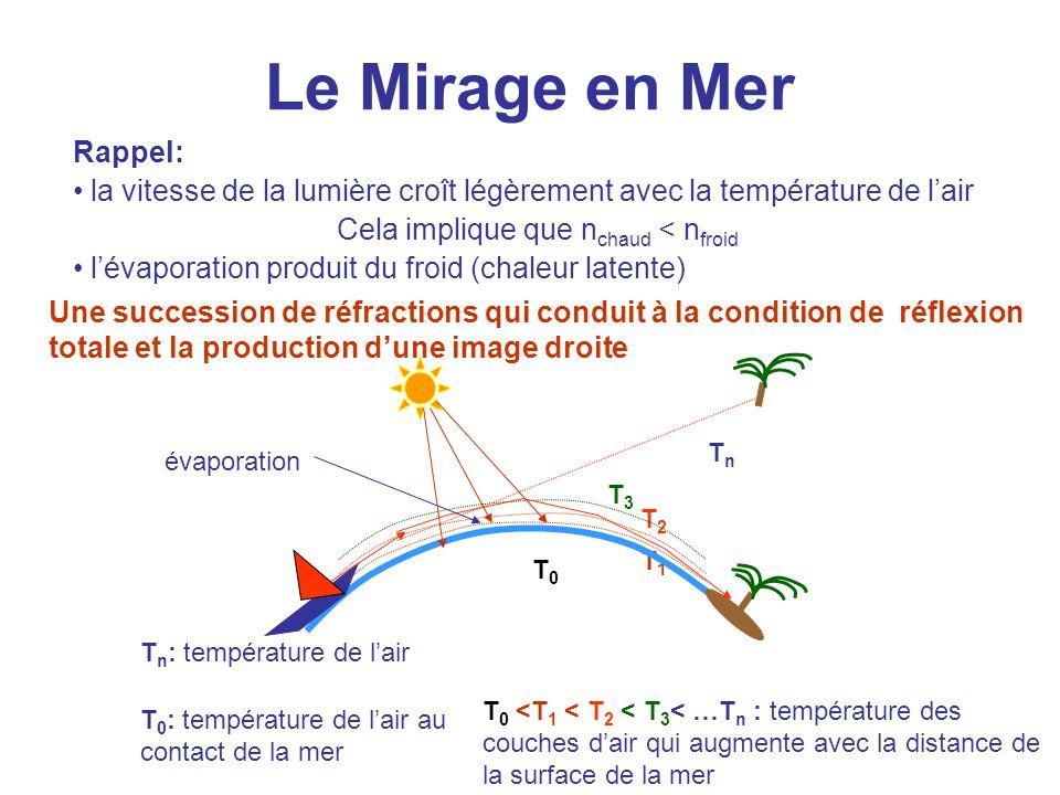 Le Mirage en Mer Rappel: la vitesse de la lumière croît légèrement avec la température de l'air Cela implique que n chaud < n froid l'évaporation prod