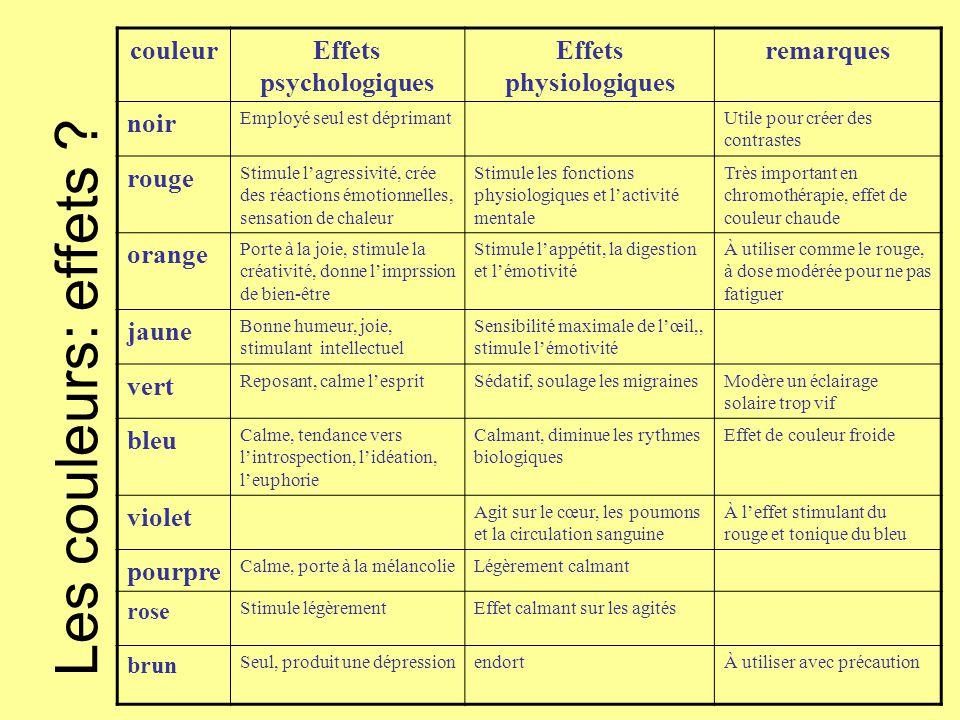 Les couleurs: effets ? couleurEffets psychologiques Effets physiologiques remarques noir Employé seul est déprimantUtile pour créer des contrastes rou