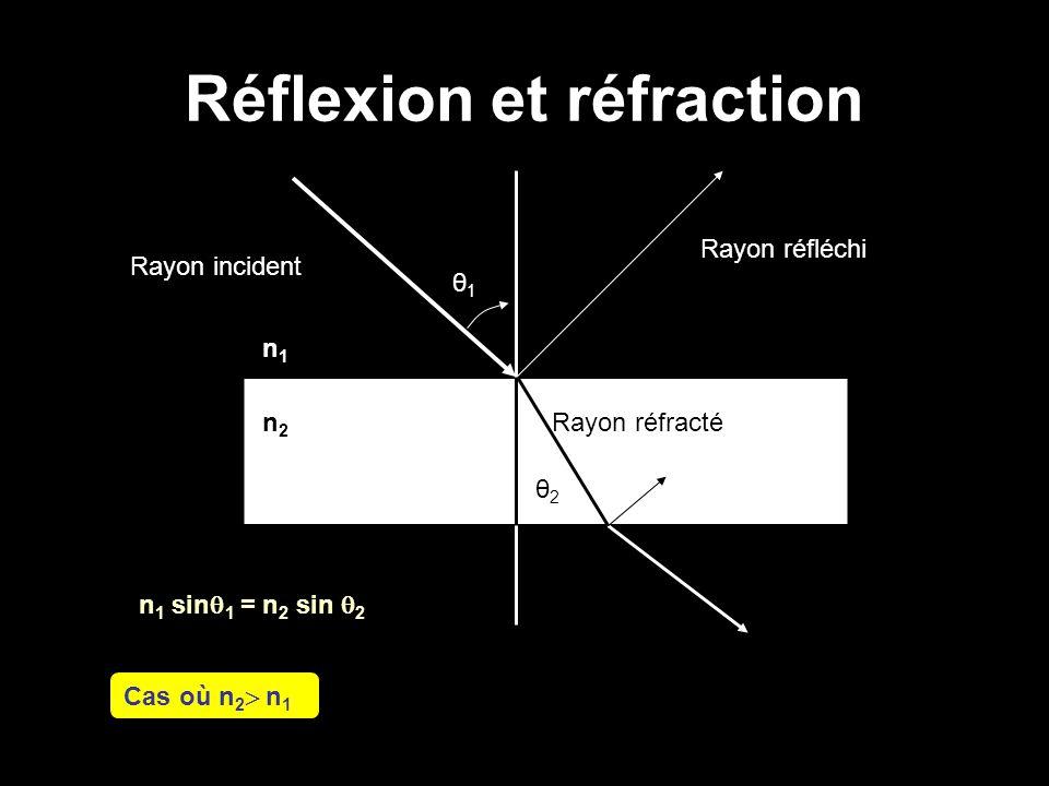 Réflexion et réfraction n 1 sin  1 = n 2 sin  2 Cas où n 2  n 1 Rayon incident Rayon réfracté Rayon réfléchi n1n1 n2n2 θ1θ1 θ2θ2