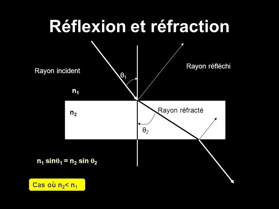 Réflexion et réfraction n 1 sin  1 = n 2 sin  2 Cas où n 2 < n 1 Rayon incident Rayon réfracté Rayon réfléchi n2n2 n1n1 θ1θ1 θ2θ2