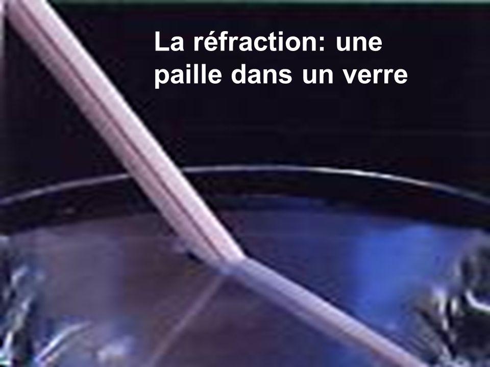 L'Arc-en-ciel: réfraction et interférence Chaque gouttelette d'eau en suspension dissocie la lumière blanche en ses composantes par effet de réfraction (n eau  n air ) L'interférence constructive (même chemin optique) fait que l'arc-en-ciel prend la forme d'un arc de cercle centré sur notre œil.
