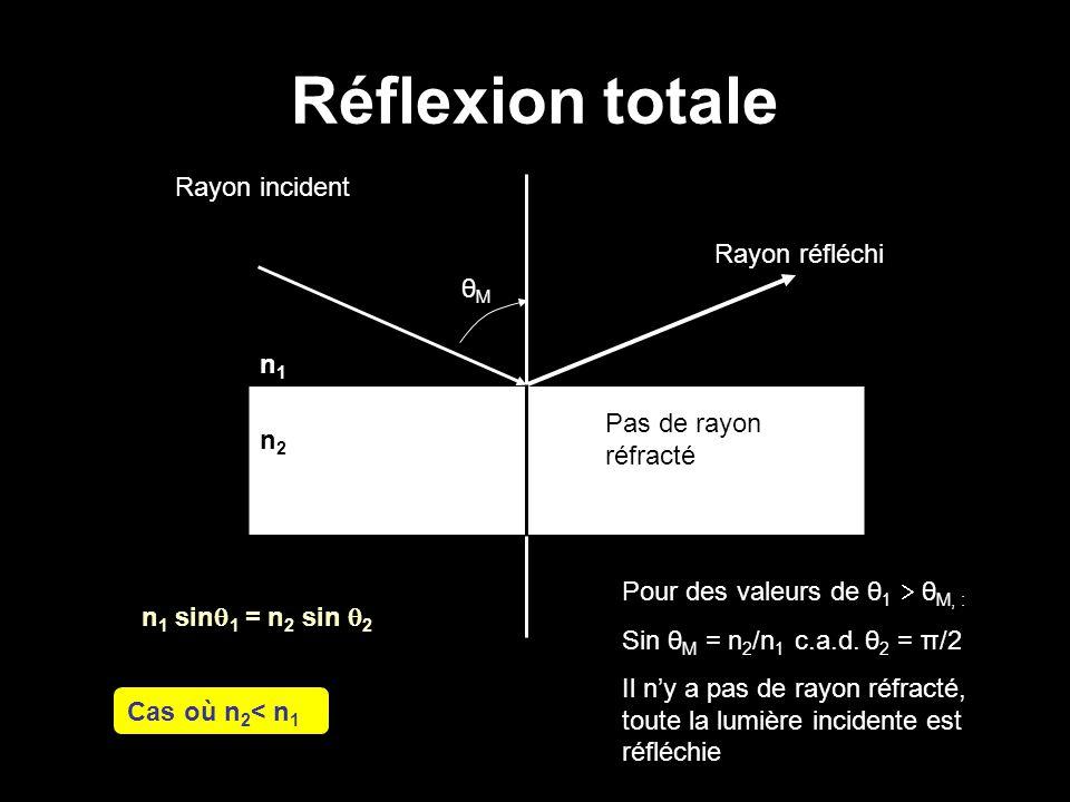 Réflexion totale n 1 sin  1 = n 2 sin  2 Rayon incident Pas de rayon réfracté Rayon réfléchi n1n1 n2n2 θMθM Cas où n 2 < n 1 Pour des valeurs de θ 1