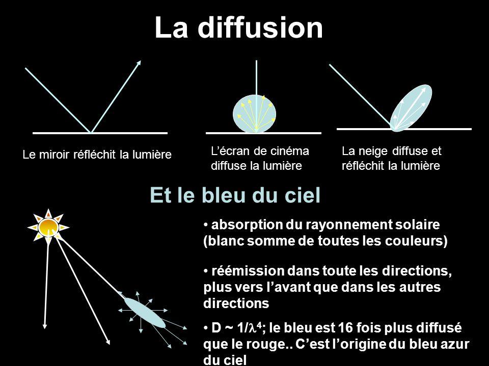 L'écran de cinéma diffuse la lumière La diffusion absorption du rayonnement solaire (blanc somme de toutes les couleurs) réémission dans toute les dir