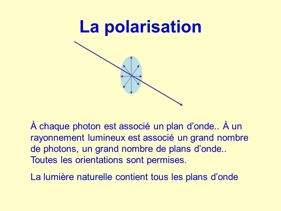 La polarisation Une réflexion polarise la lumière incidente par le fait qu'elle renforce la composante du plan d'onde parallèle à la surface réfléchissante aux dépends des autres