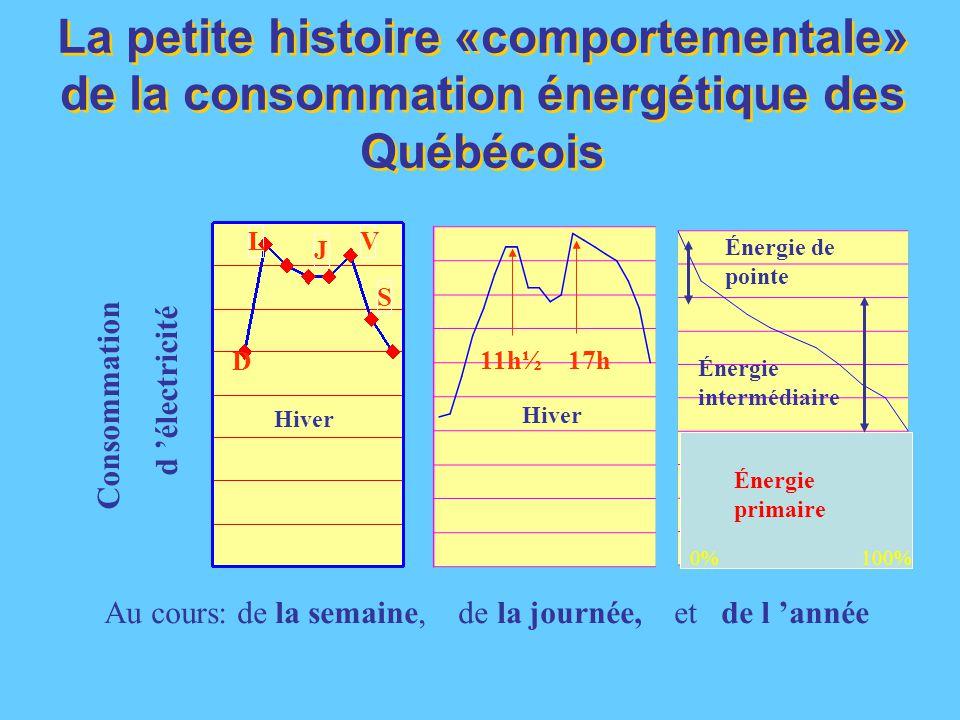 L D S V J Hiver Consommation d 'électricité Au cours: de la semaine, de la journée, et de l 'année La petite histoire «comportementale» de la consommation énergétique des Québécois Énergie primaire Énergie intermédiaire Énergie de pointe 0% 100% 11h½ 17h