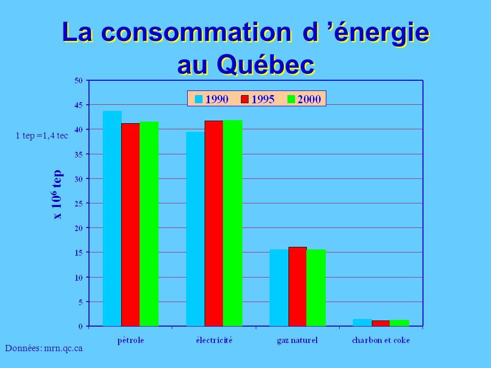 La consommation d 'énergie au Québec Tendance à la croissance Tendance à la décroissance