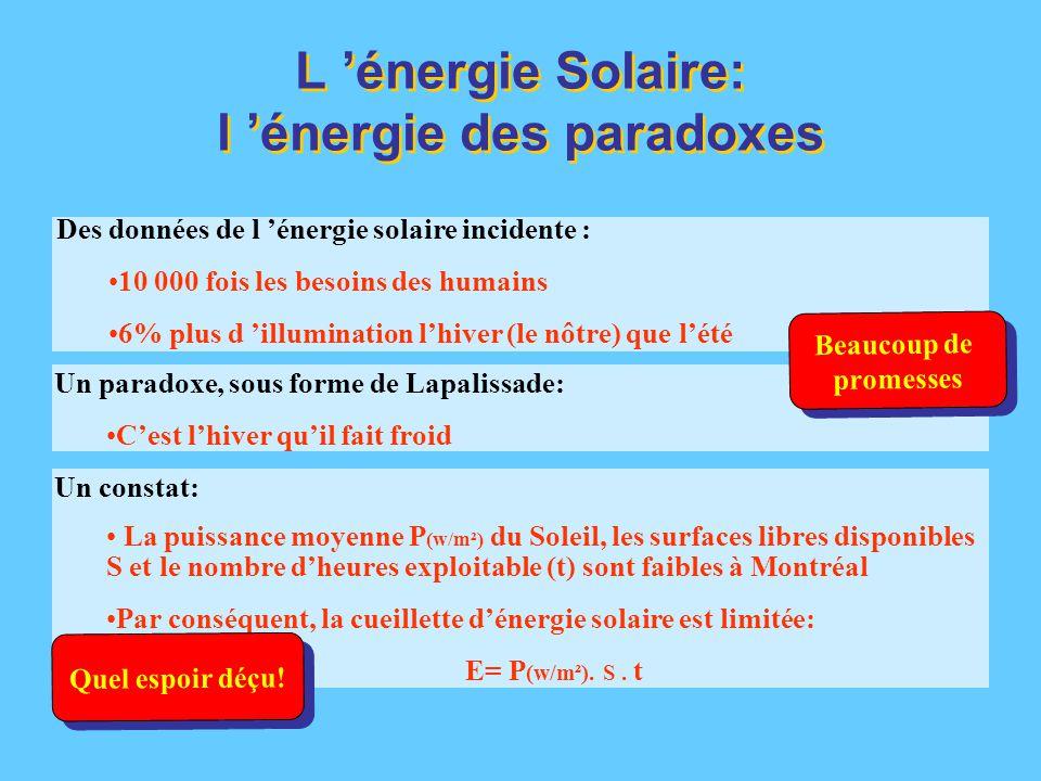 Des données de l 'énergie solaire incidente : 10 000 fois les besoins des humains 6% plus d 'illumination l'hiver (le nôtre) que l'été Un paradoxe, sous forme de Lapalissade: C'est l'hiver qu'il fait froid Un constat: La puissance moyenne P (w/m²) du Soleil, les surfaces libres disponibles S et le nombre d'heures exploitable (t) sont faibles à Montréal Par conséquent, la cueillette d'énergie solaire est limitée: E= P (w/m²).