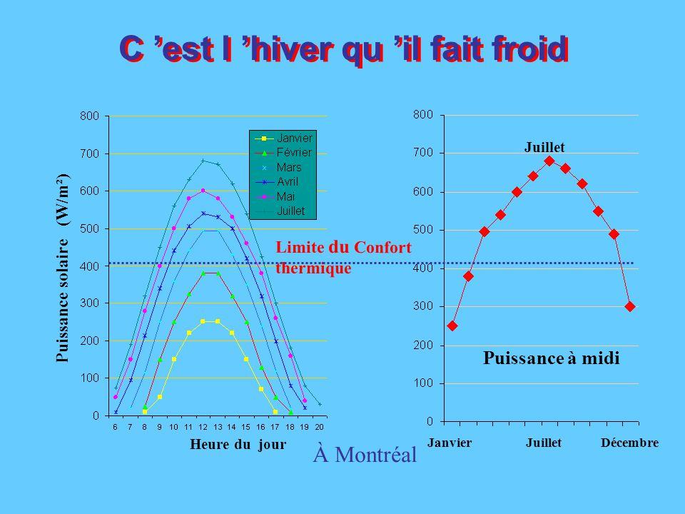 Ensoleillement: < 45% de la journée Taux de cueillette maximale < 23% du temps L 'énergie Solaire Nombre d 'heures/année: 8760 h Nombre d 'heures de jour  4400 h Nombre d 'heures d'ensoleillement  2000 h (Montréal) Le stockage.