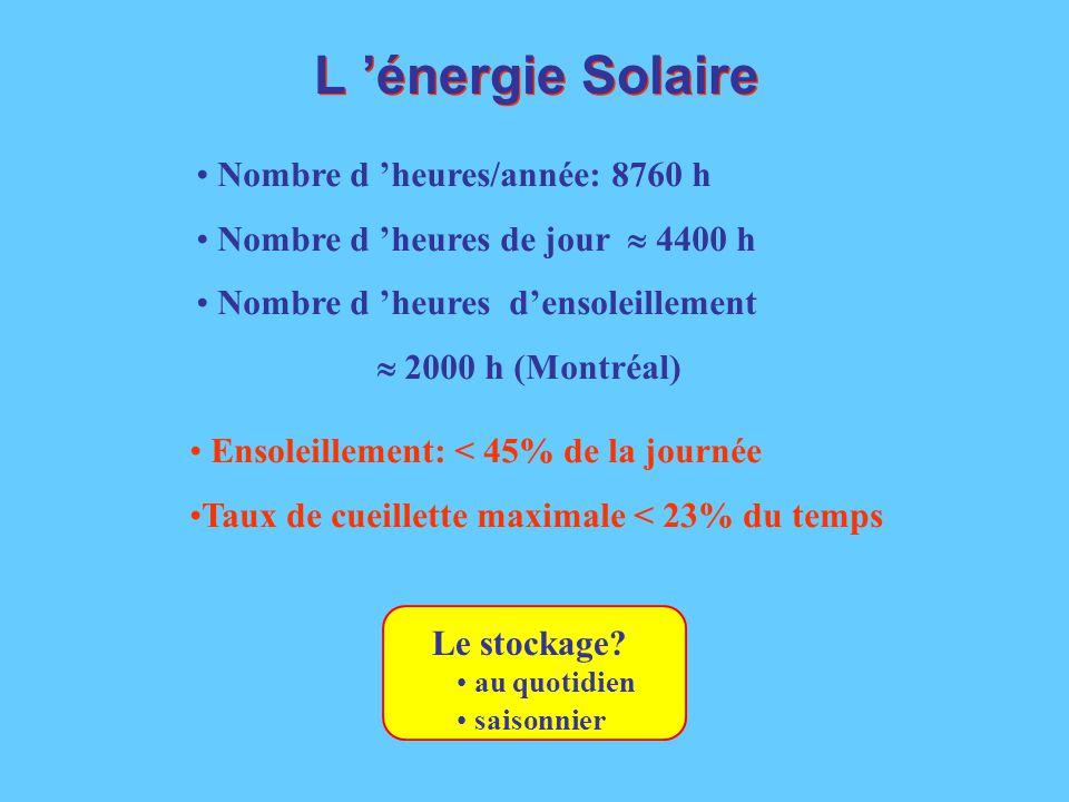 L 'énergie Solaire Mon pays ce n 'est pas un pays c 'est l 'hiver .