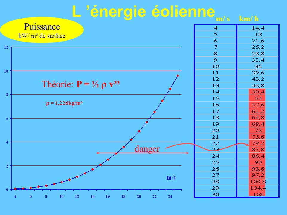 L 'énergie éolienne Puissance kW/ m² de surface Théorie: P = ½  v³³  = 1,226kg/m³ m/ skm/ h danger