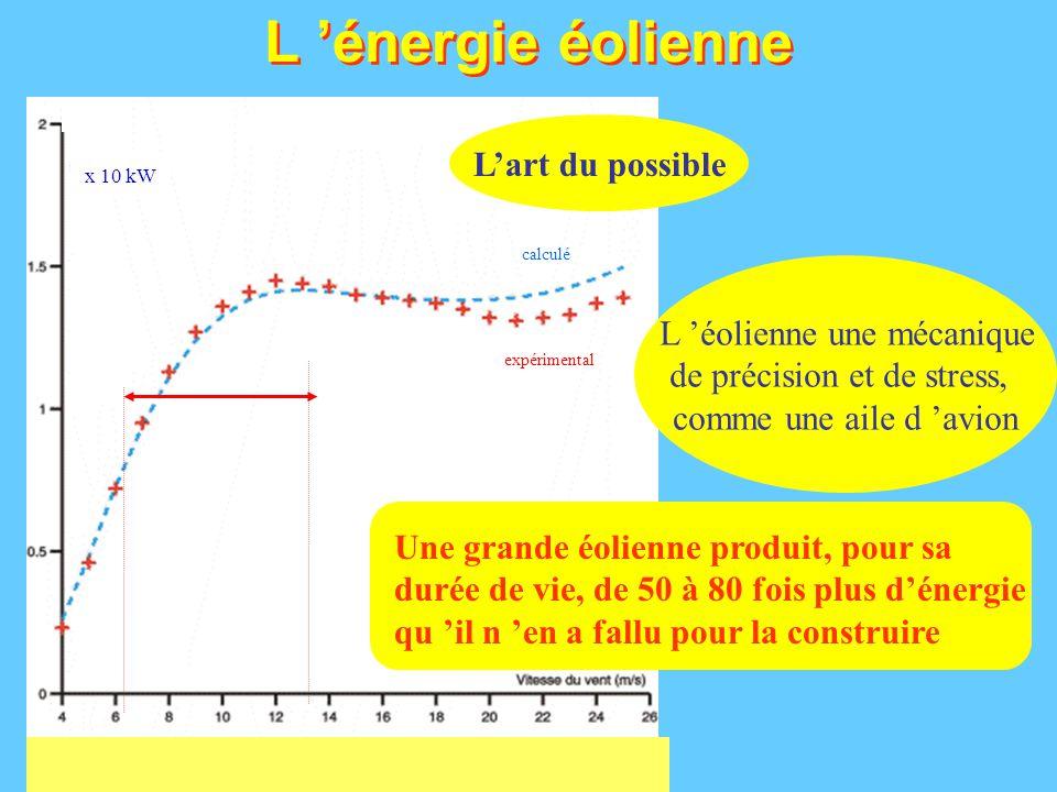 L 'énergie éolienne: l 'énergie «québécoise» Vitesse du vent (m/s) Nombre d 'heures Cas des îles de la Madeleine, puissance annuelle pour une vitesse du vent donnée (total de près de 8400 heures de vent) Puissance (W/m²) Zone optimale d 'une éolienne Mois de l 'année juillet décembre janvier Stockage?