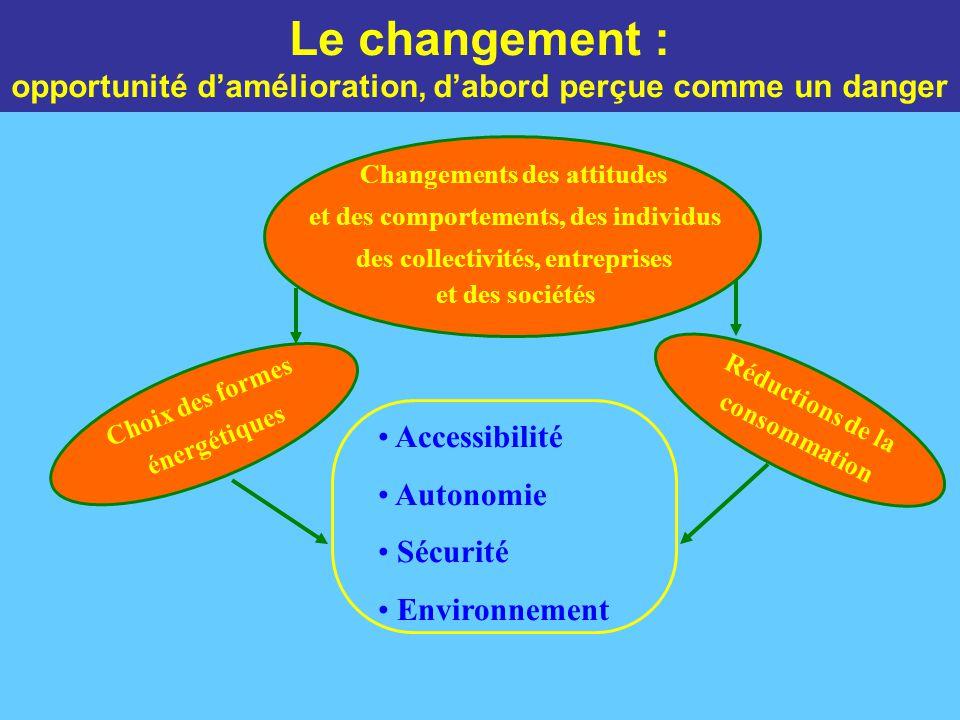 Le changement : opportunité d'amélioration, d'abord perçue comme un danger Accessibilité Autonomie Sécurité Environnement Réductions de la consommation Choix des formes énergétiques Changements des attitudes et des comportements, des individus des collectivités, entreprises et des sociétés