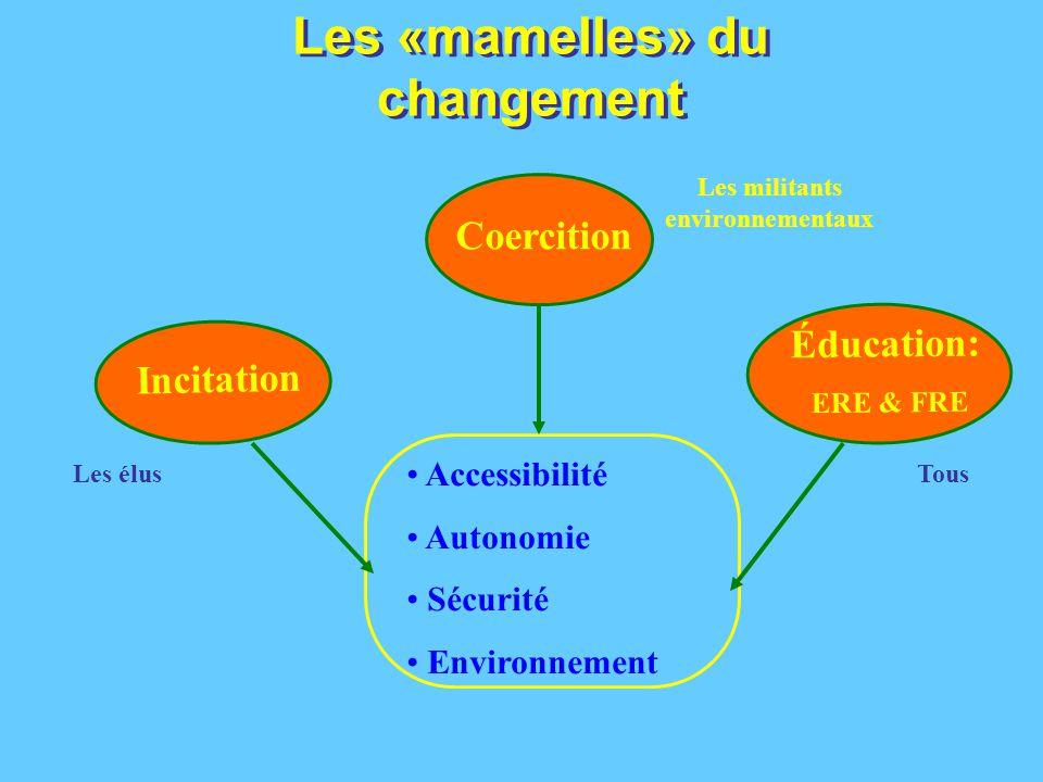 Les «mamelles» du changement Accessibilité Autonomie Sécurité Environnement Incitation Éducation: ERE & FRE Coercition Les élus Les militants environnementaux Tous