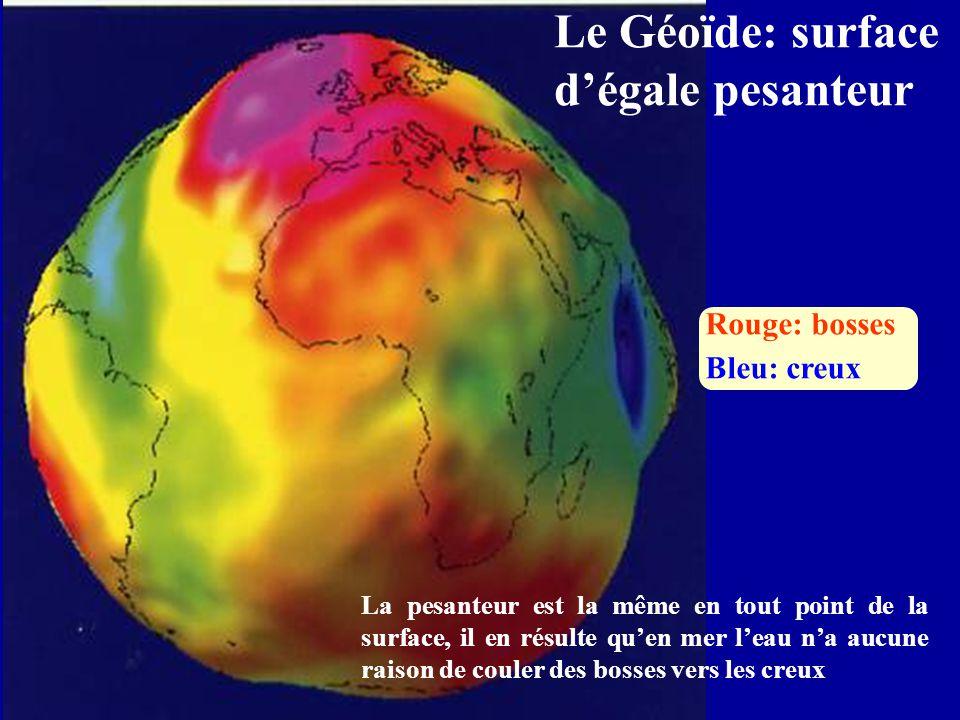 Le Géoïde: surface d'égale pesanteur Rouge: bosses Bleu: creux La pesanteur est la même en tout point de la surface, il en résulte qu'en mer l'eau n'a