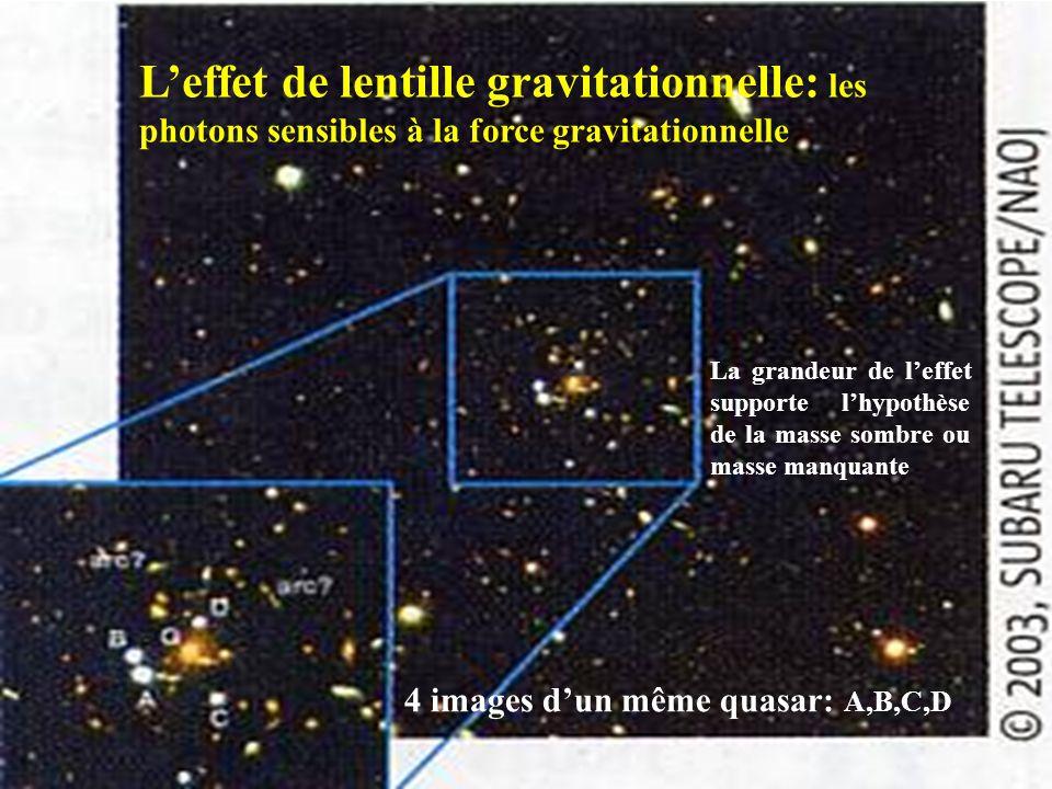 L'effet de lentille gravitationnelle: les photons sensibles à la force gravitationnelle 4 images d'un même quasar: A,B,C,D La grandeur de l'effet supp