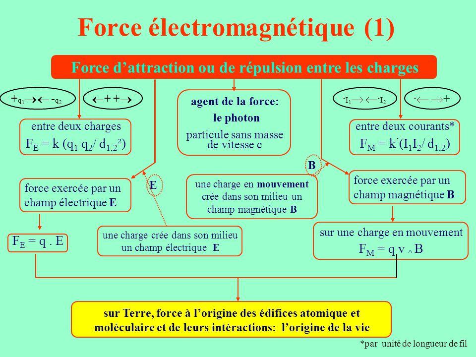 Force électromagnétique (1) Force d'attraction ou de répulsion entre les charges agent de la force: le photon particule sans masse de vitesse c entre