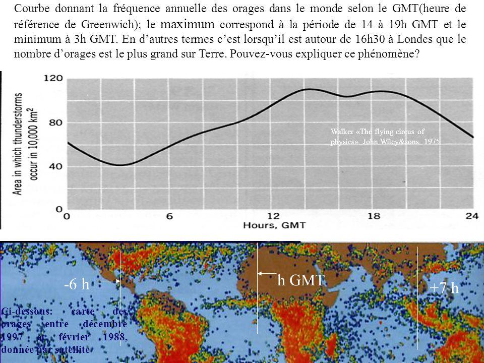 h GMT Courbe donnant la fréquence annuelle des orages dans le monde selon le GMT(heure de référence de Greenwich); le maximum correspond à la période