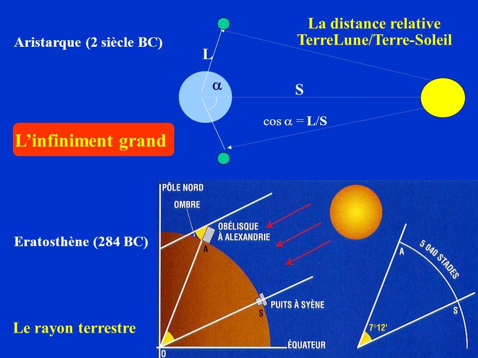Démocrite (450 BC) Aristote (350 BC) L'infiniment petit notions: d'atomes de vide (absence de matière) d'agitation des atomes de l'importance de la forme dans les propriétés des entités organisation des corps à partir des quatre éléments : terre (froid –sec) eau (froid-humide) air (chaud- humide) feu (chaud-sec)