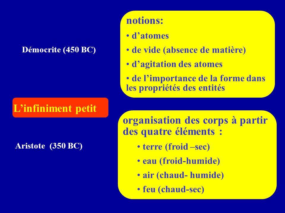 Démocrite (450 BC) Aristote (350 BC) L'infiniment petit notions: d'atomes de vide (absence de matière) d'agitation des atomes de l'importance de la fo