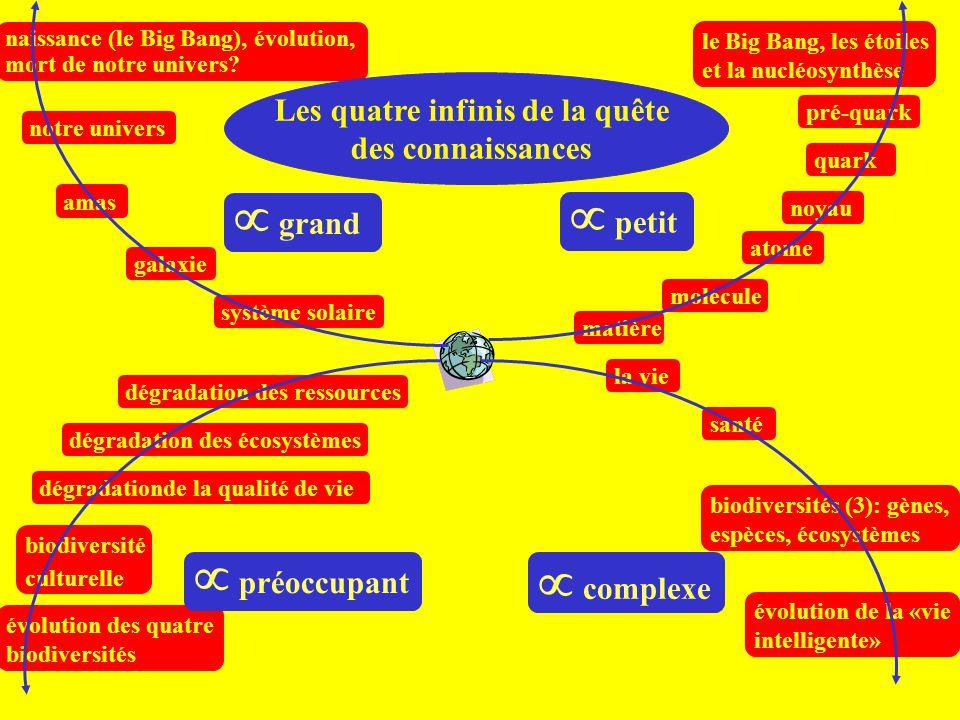 système solaire galaxie amas notre univers naissance (le Big Bang), évolution, mort de notre univers? matière molécule atome noyau quark pré-quark le