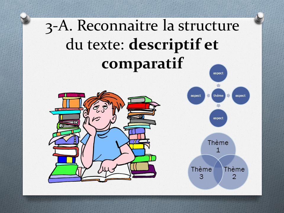 3-A. Reconnaitre la structure du texte: descriptif et comparatif thème aspect Thème 1 Thème 2 Thème 3