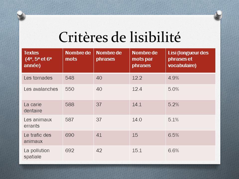 Critères de lisibilité Textes (4 e, 5 e et 6 e année) Nombre de mots Nombre de phrases Nombre de mots par phrases Lisi (longueur des phrases et vocabu