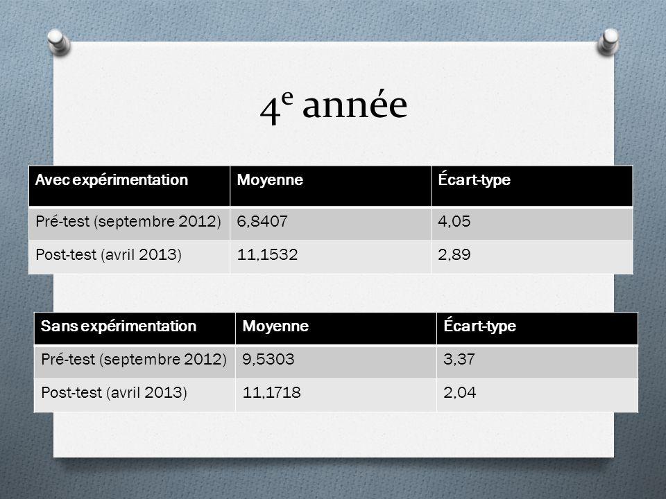 4 e année Avec expérimentationMoyenneÉcart-type Pré-test (septembre 2012)6,84074,05 Post-test (avril 2013)11,15322,89 Sans expérimentationMoyenneÉcart