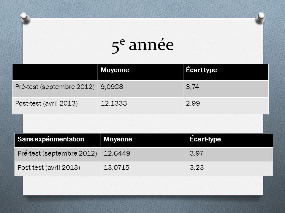 5 e année MoyenneÉcart type Pré-test (septembre 2012)9,09283,74 Post-test (avril 2013)12,13332,99 Sans expérimentationMoyenneÉcart-type Pré-test (sept