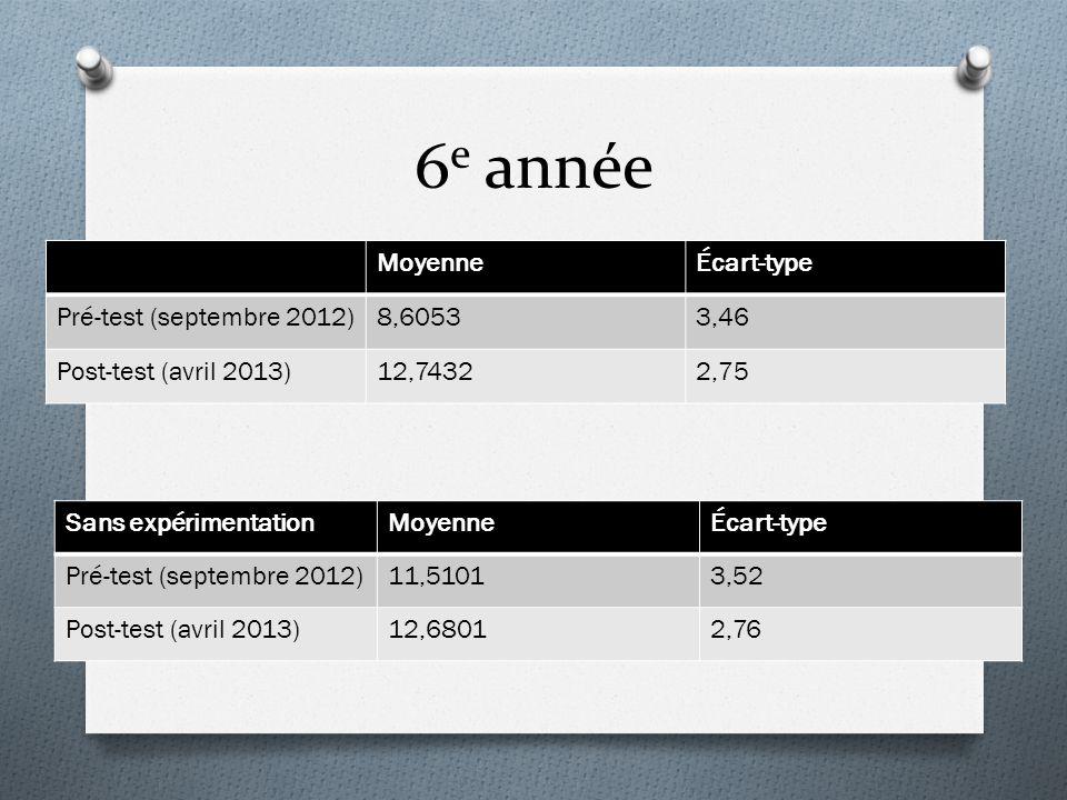 6 e année MoyenneÉcart-type Pré-test (septembre 2012)8,60533,46 Post-test (avril 2013)12,74322,75 Sans expérimentationMoyenneÉcart-type Pré-test (sept