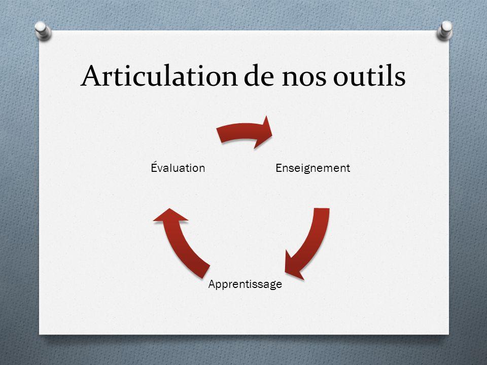 Articulation de nos outils Enseignement Apprentissage Évaluation