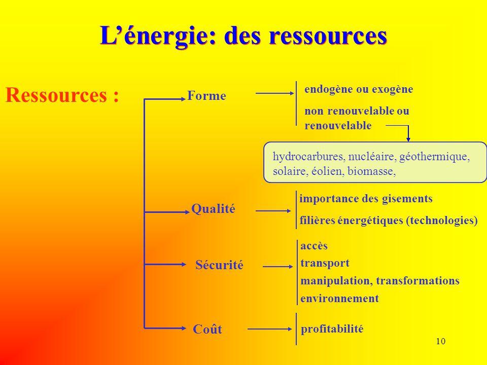 10 importance des gisements filières énergétiques (technologies) accès transport manipulation, transformations environnement profitabilité Ressources