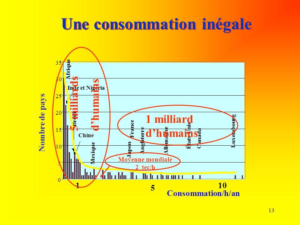 13 0 5 10 15 20 25 30 35 Nombre de pays Consommation/h/an 101 5 Une consommation inégale Brésil Afrique Inde et Nigéria Chine Mexique Japon France Ang
