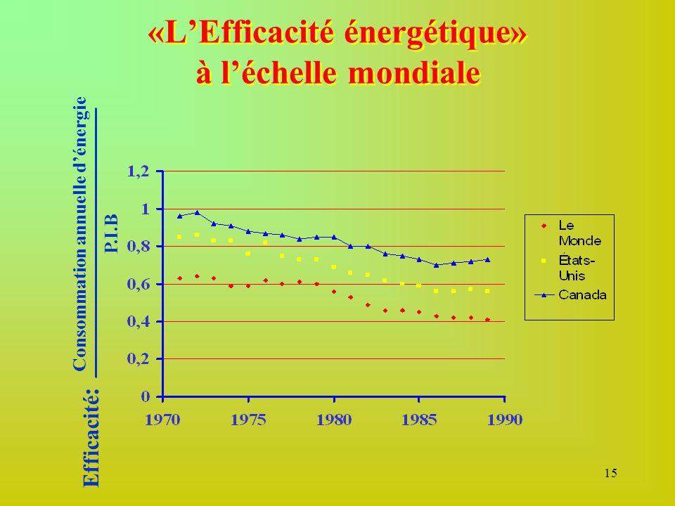 15 «L'Efficacité énergétique» à l'échelle mondiale Efficacité : Consommation annuelle d'énergie P.I.B