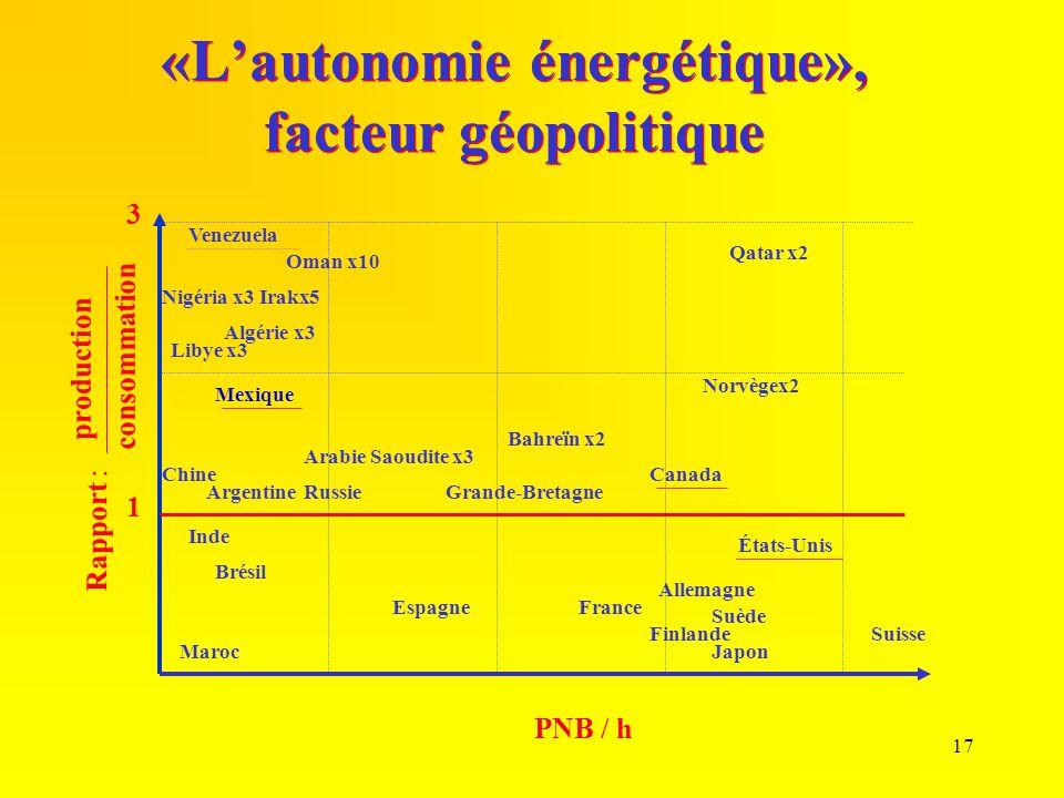 17 «L'autonomie énergétique», facteur géopolitique 1 3 Rapport : production consommation PNB / h Mexique États-Unis Japon Suisse Canada France Maroc I