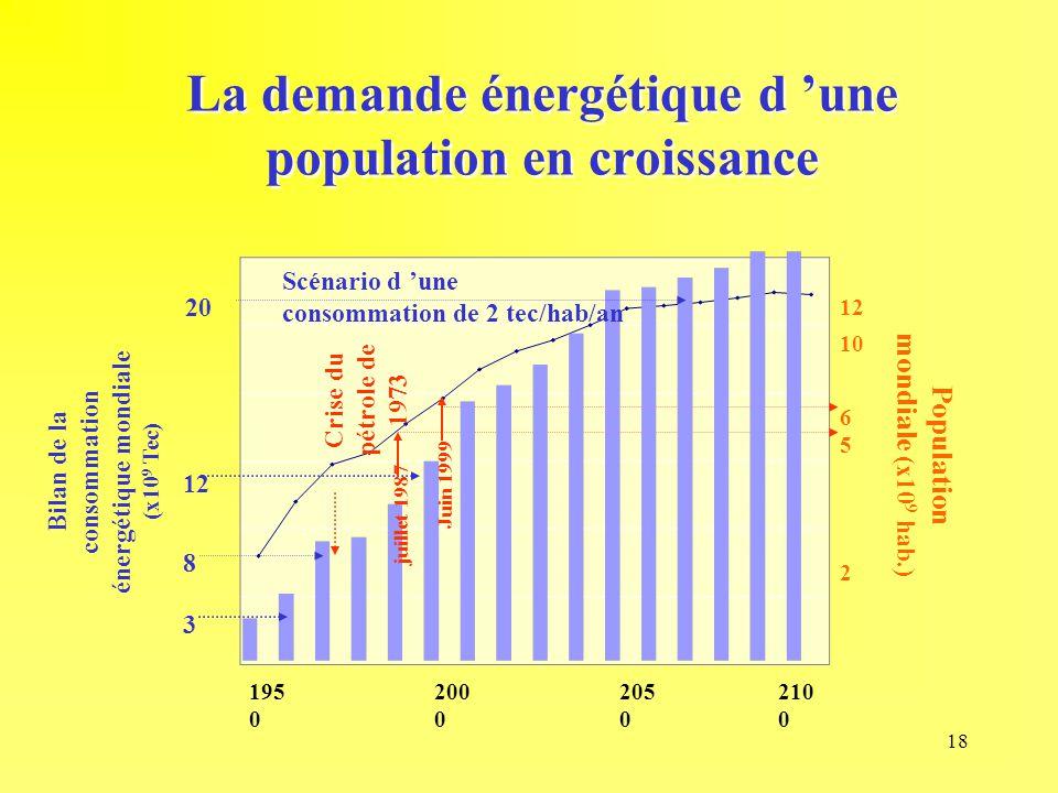18 195 0 200 0 205 0 210 0 Population mondiale (x10 9 hab.) 12 2 6 5 10 La demande énergétique d 'une population en croissance Crise du pétrole de 197
