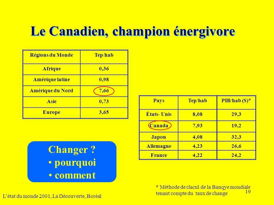 19 Le Canadien, champion énergivore L'état du monde 2001, La Découverte, Boréal Régions du MondeTep/hab Afrique0,36 Amérique latine0,98 Amérique du No