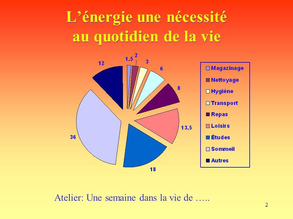 2 L'énergie une nécessité au quotidien de la vie Atelier: Une semaine dans la vie de …..