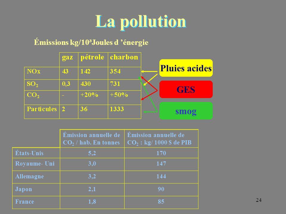 24 La pollution Émissions kg/10³Joules d 'énergie Pluies acides smog GES Émission annuelle de CO 2 / hab. En tonnes Émission annuelle de CO 2 : kg/ 10