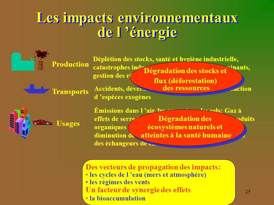 25 Usages Émissions dans l 'air, les eaux et sur les sols: Gaz à effets de serre (GES), Pluies acides (charbon), Produits organiques persistants (POP)