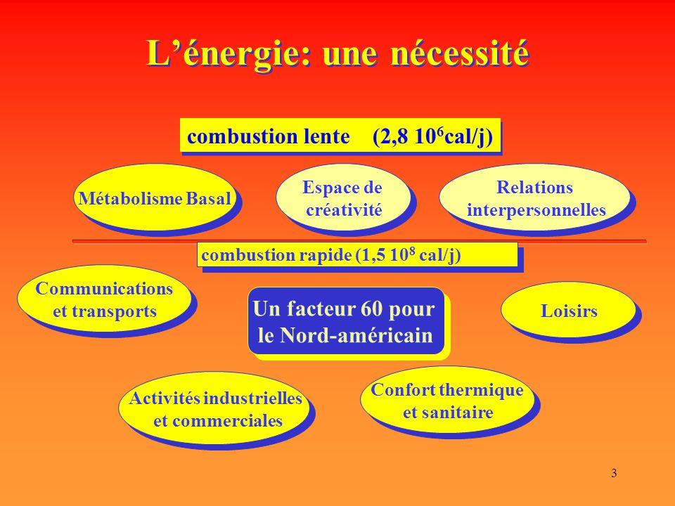 3 L'énergie: une nécessité combustion lente (2,8 10 6 cal/j) Métabolisme Basal Relations interpersonnelles Relations interpersonnelles Espace de créat