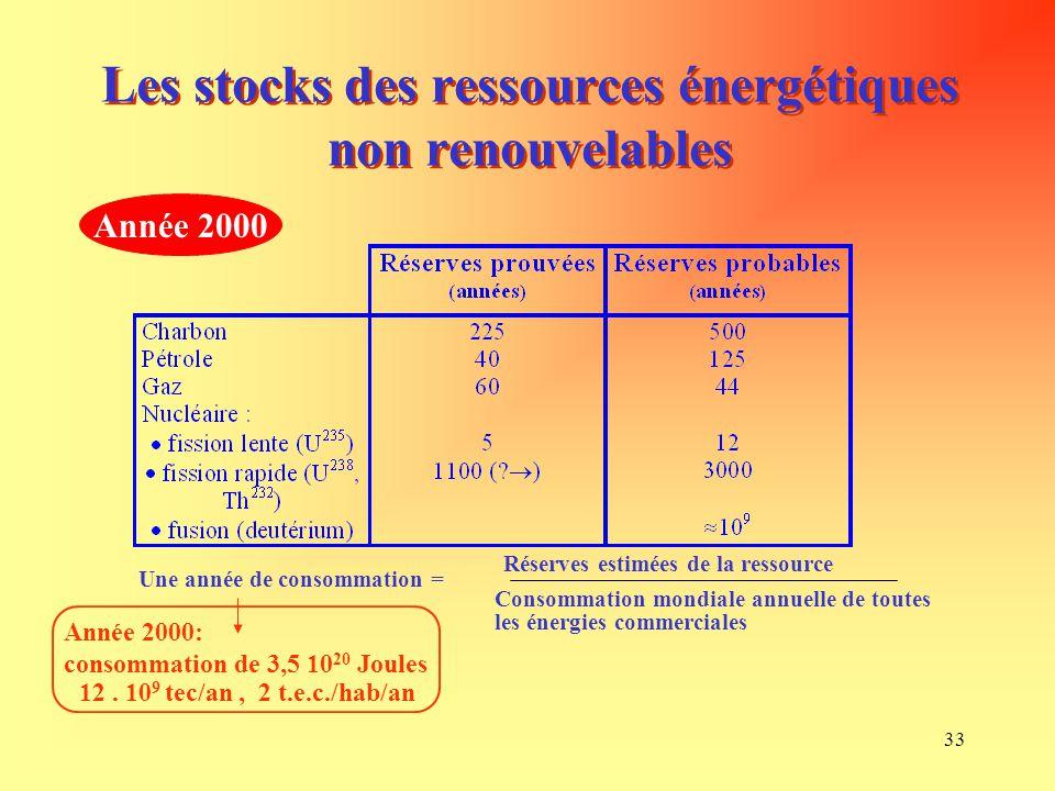 33 Les stocks des ressources énergétiques non renouvelables Une année de consommation = Réserves estimées de la ressource Consommation mondiale annuel