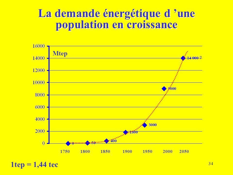 34 La demande énergétique d 'une population en croissance 1750180018501900195020002050 ? Mtep 1tep = 1,44 tec