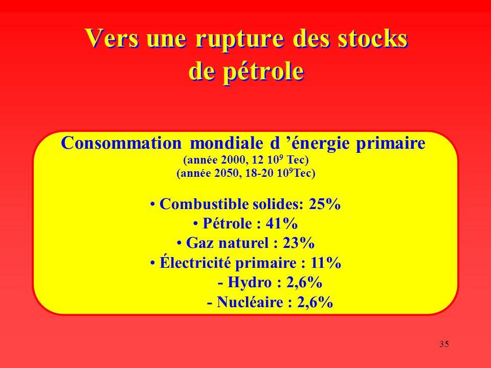 35 Vers une rupture des stocks de pétrole Consommation mondiale d 'énergie primaire (année 2000, 12 10 9 Tec) (année 2050, 18-20 10 9 Tec) Combustible