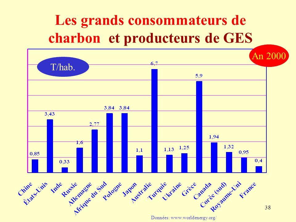 38 Données: www.worldenergy.org/ An 2000 Les grands consommateurs de charbon et producteurs de GES T/hab.