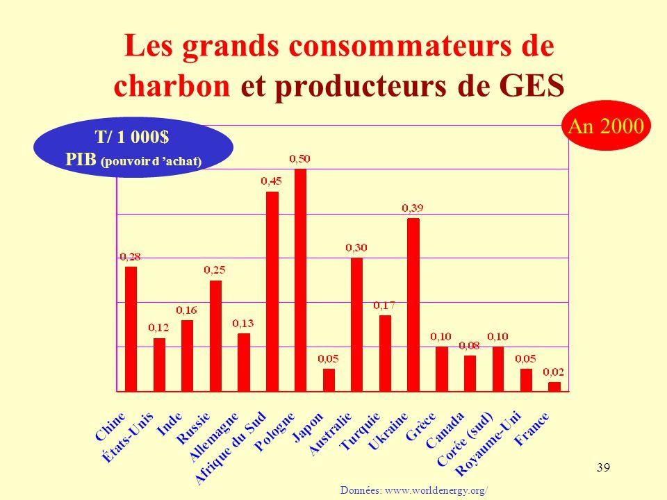 39 Données: www.worldenergy.org/ An 2000 Les grands consommateurs de charbon et producteurs de GES T/ 1 000$ PIB (pouvoir d 'achat)