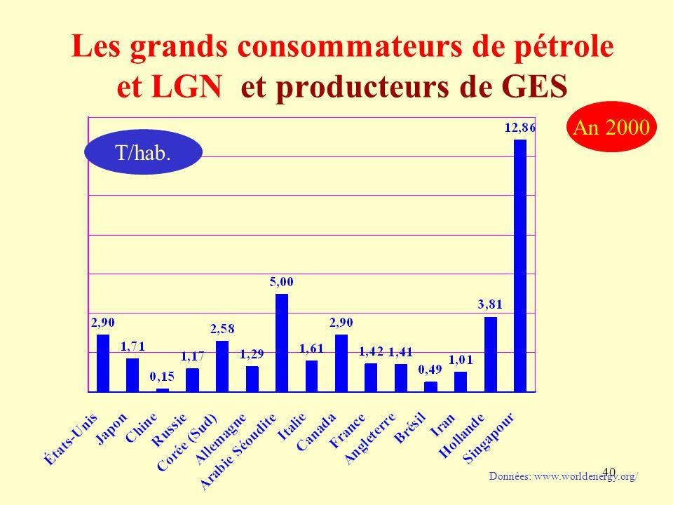 40 Les grands consommateurs de pétrole et LGN et producteurs de GES Données: www.worldenergy.org/ An 2000 T/hab.