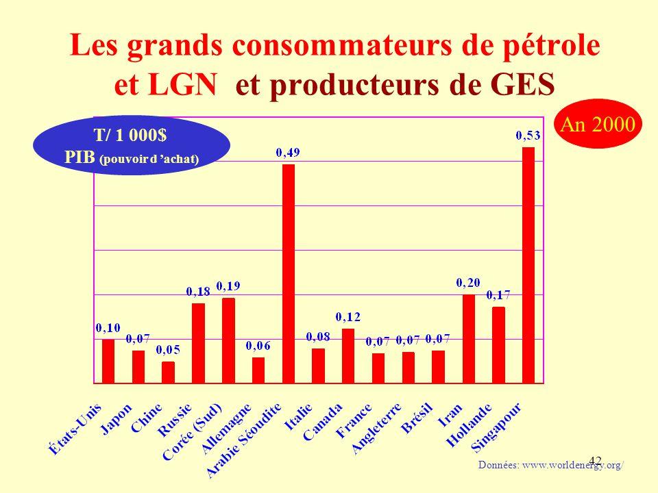 42 Les grands consommateurs de pétrole et LGN et producteurs de GES Données: www.worldenergy.org/ An 2000 T/ 1 000$ PIB (pouvoir d 'achat)