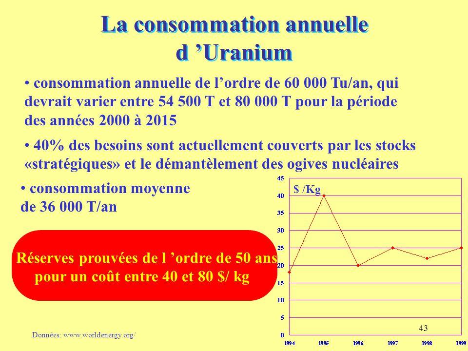 43 La consommation annuelle d 'Uranium consommation annuelle de l'ordre de 60 000 Tu/an, qui devrait varier entre 54 500 T et 80 000 T pour la période