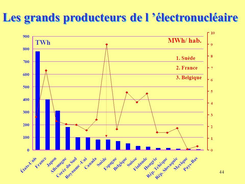 44 Les grands producteurs de l 'électronucléaire TWh MWh/ hab. 1. Suède 2. France 3. Belgique