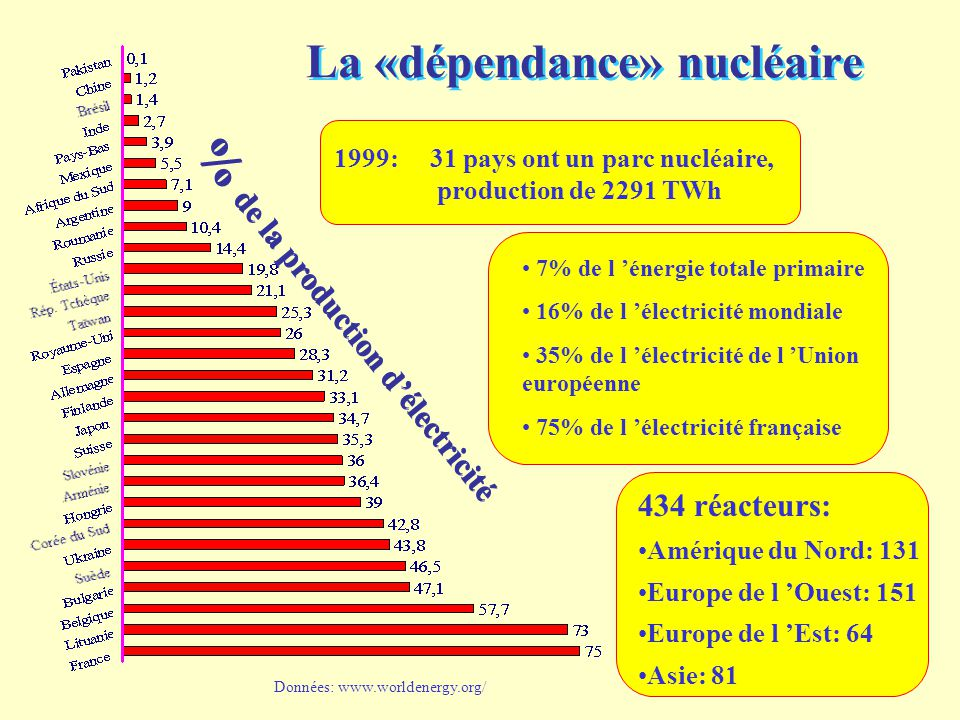 45 434 réacteurs: Amérique du Nord: 131 Europe de l 'Ouest: 151 Europe de l 'Est: 64 Asie: 81 1999: 31 pays ont un parc nucléaire, production de 2291